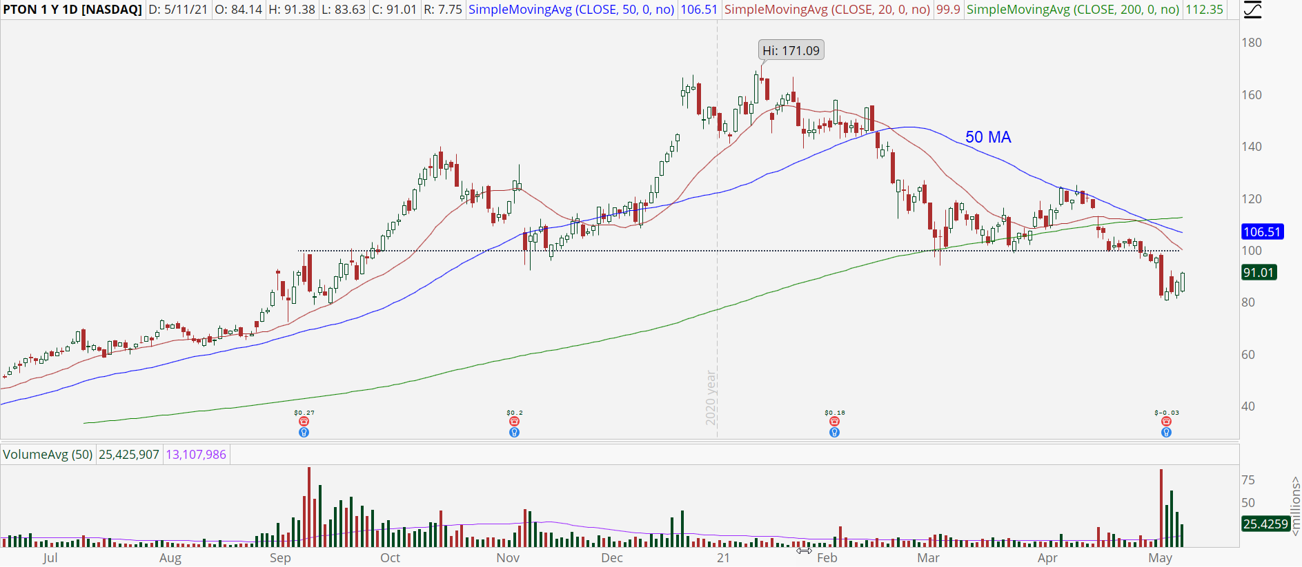 Peloton (PTON) stock chart with bear retracement pattern