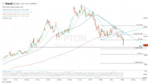Top stock trades for PTON