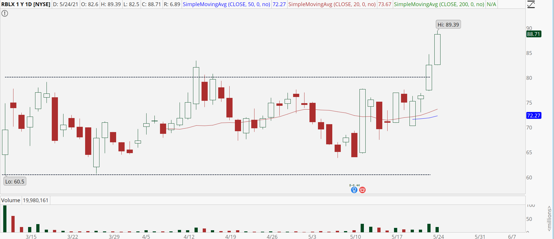 Roblox (RBLX) stock with bullish breakout