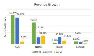 Chart shows the revenue estimates for AMC stock and its streaming competitors