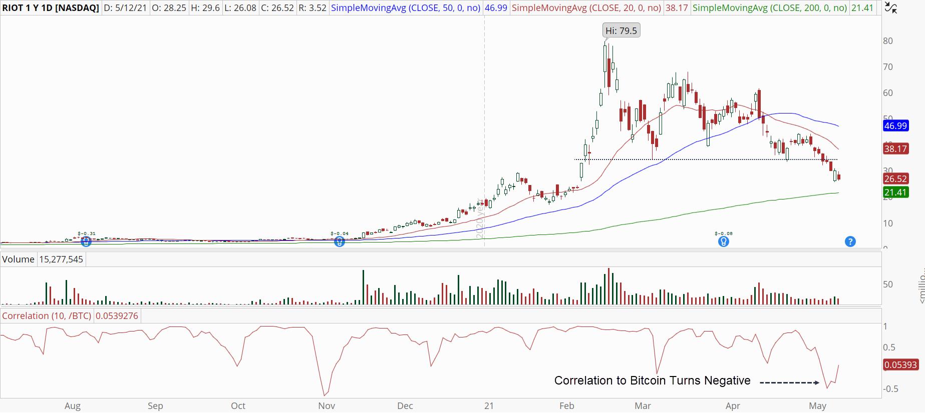 Riot Blockchain (RIOT) stock with nasty bear market
