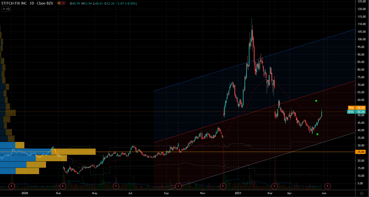 Wild Stocks: Stitch Fix (SFIX) Stock Chart Showing Tight Range
