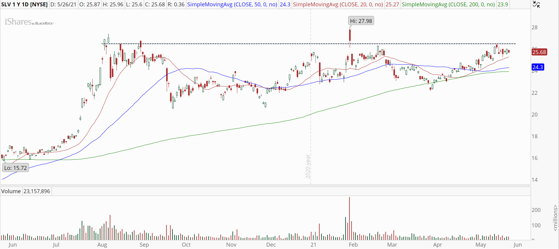 iShares Silver Trust (SLV) with looming breakout.