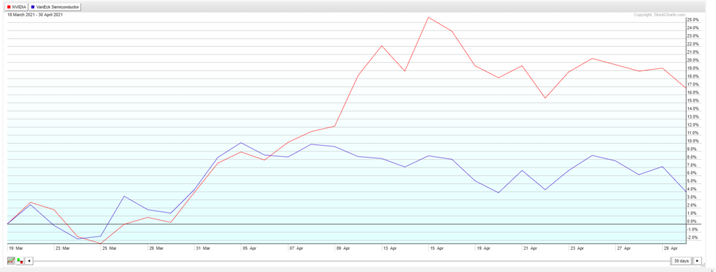 Comparative chart NVDA to SMH