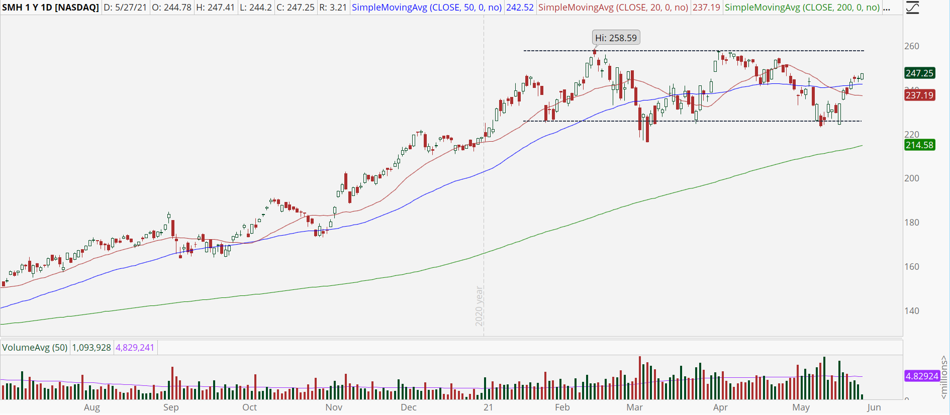 Semiconductor ETF (SMH) chart with recent break above 50 MA.