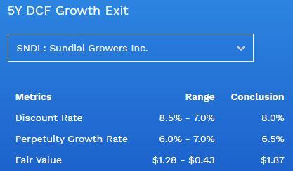 Sundial stock fair value