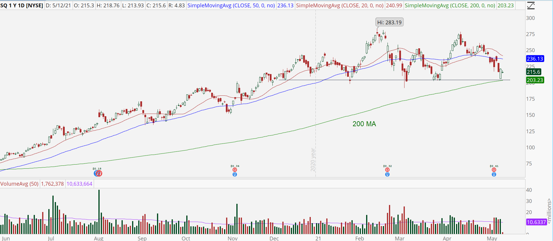 Square (SQ) stock chart with potential support bounce