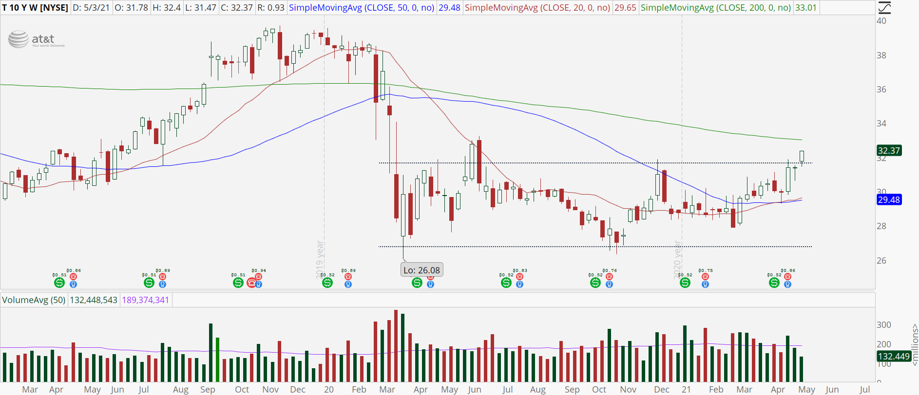 AT&T (T) stock with bullish breakout