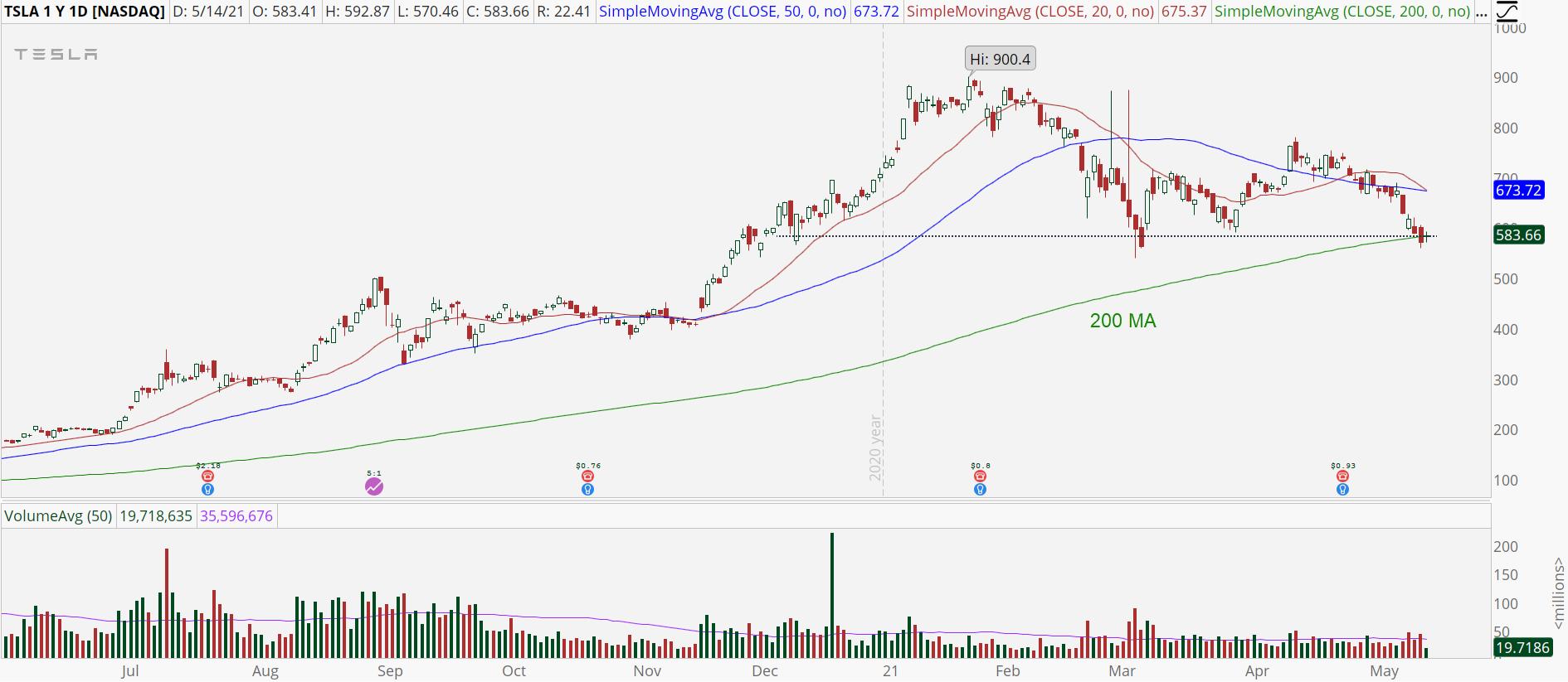 Tesla (TSLA) stock with key support test