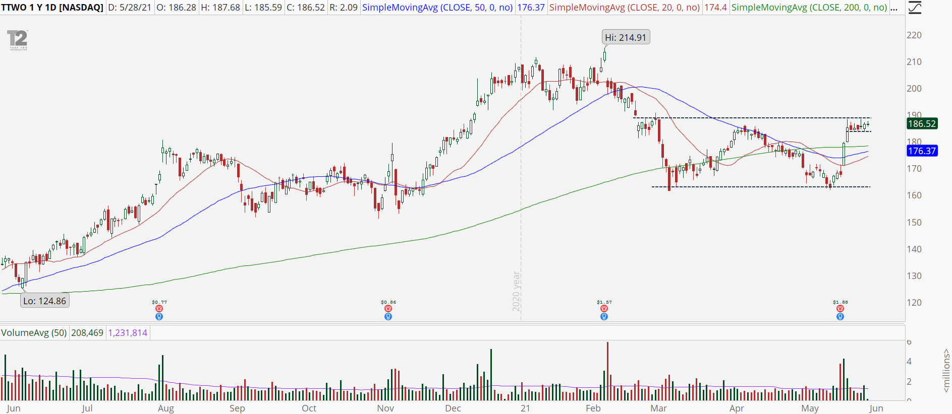 Take-Two Interactive (TTWO) with high base breakout pattern