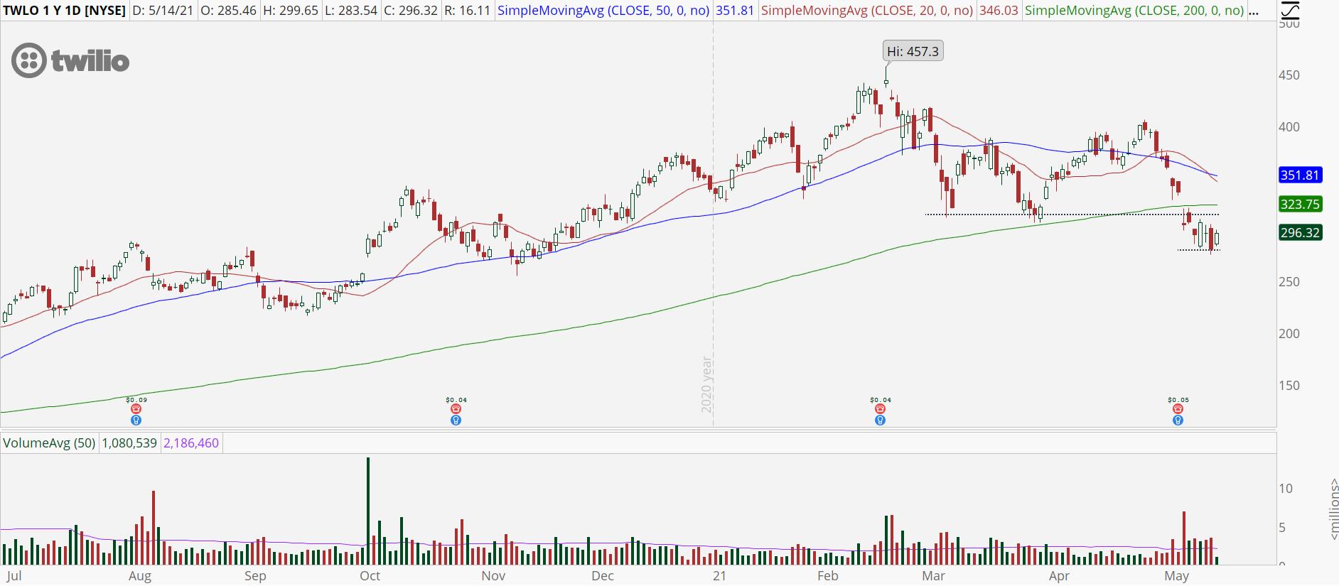 Twilio (TWLO) stock with a low base pattern