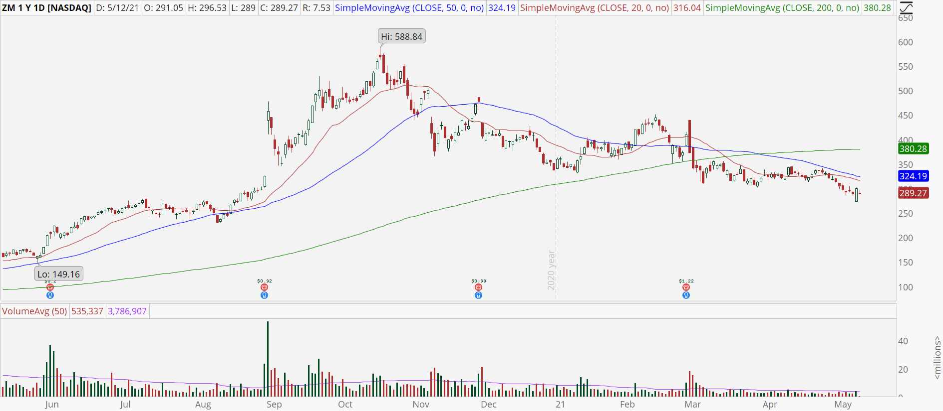 Zoom Video Communications (ZM) stock is trying to bottom.
