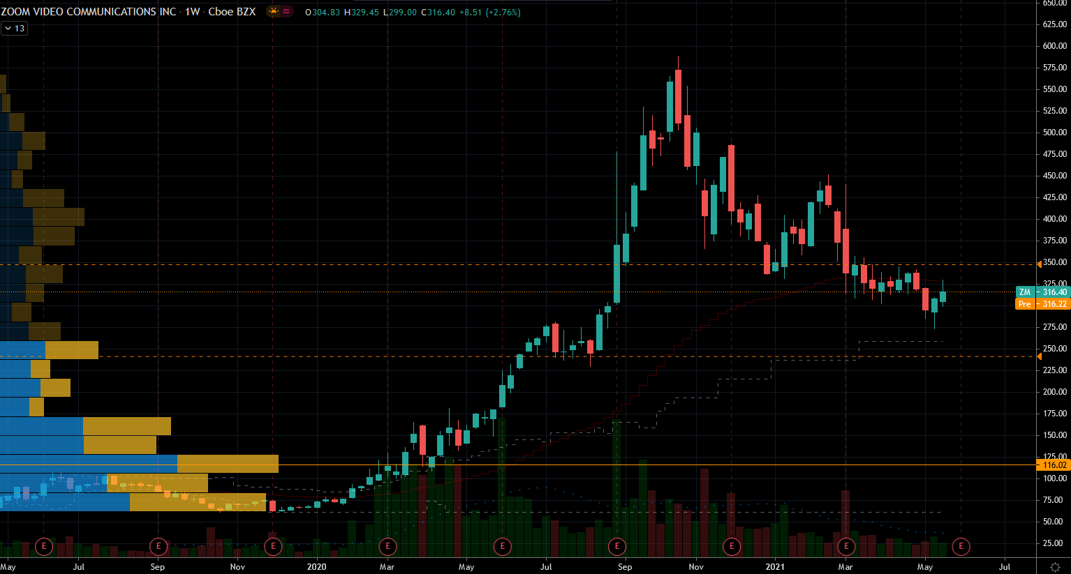 Pandemic Stocks: Zoom Video (ZM) Stock Chart Showing Potential Base