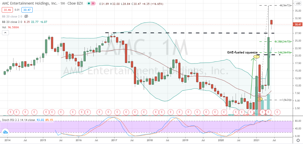 AMC (AMC) monthly breakout, but overbought and highly-volatile behavior stresses caution