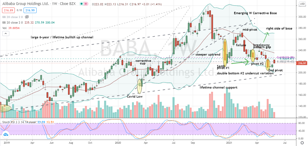 Alibaba (BABA) second double bottom formed on significant long-term support