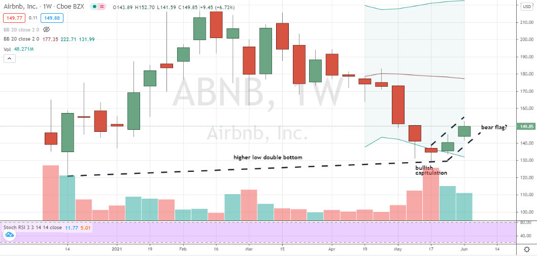 Airbnb (ABNB) higher-low double-bottom variation formed with good volume support