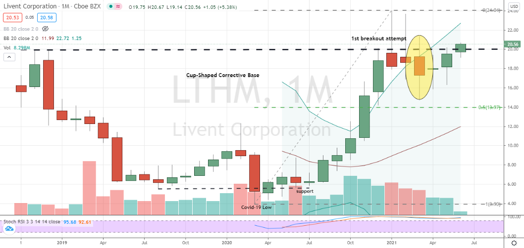 Livent Corp (LTHM) second attempt monthly chart breakout from cup-shaped base