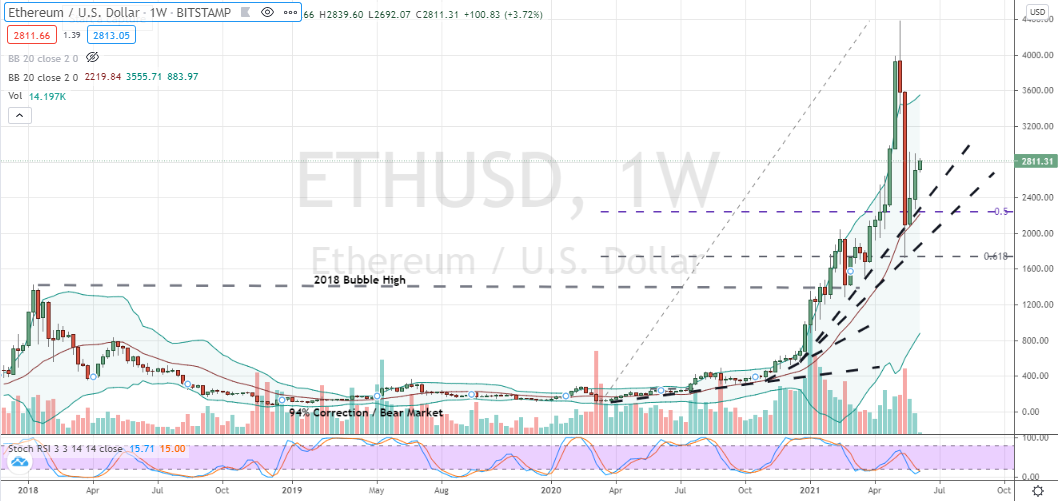 Ethereum (ETH-USD) bearish cycle nearing completion with nearby bullish candlestick confirmation