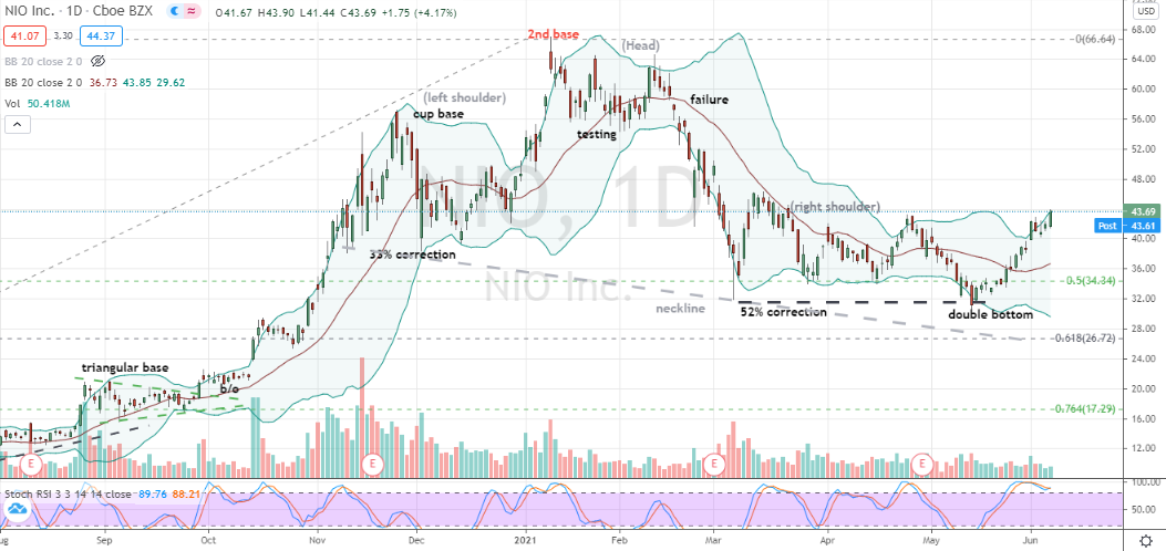 Nio (NIO) momentum building as shares work their way into right side of base following correction