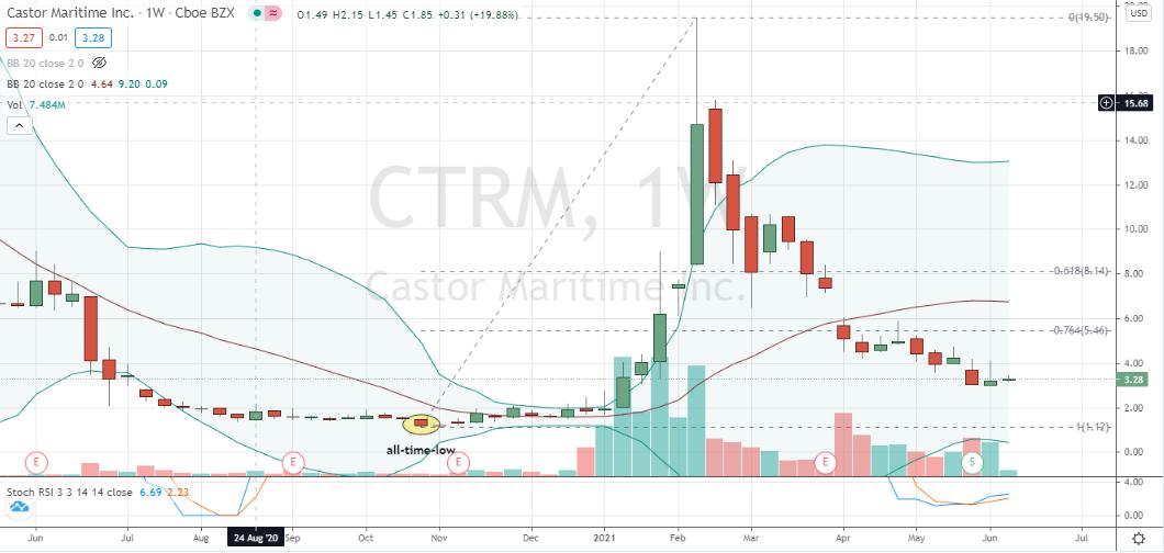 Castor Maritime (CTRM) weekly engulfing bottom with bullish stochastics divergence