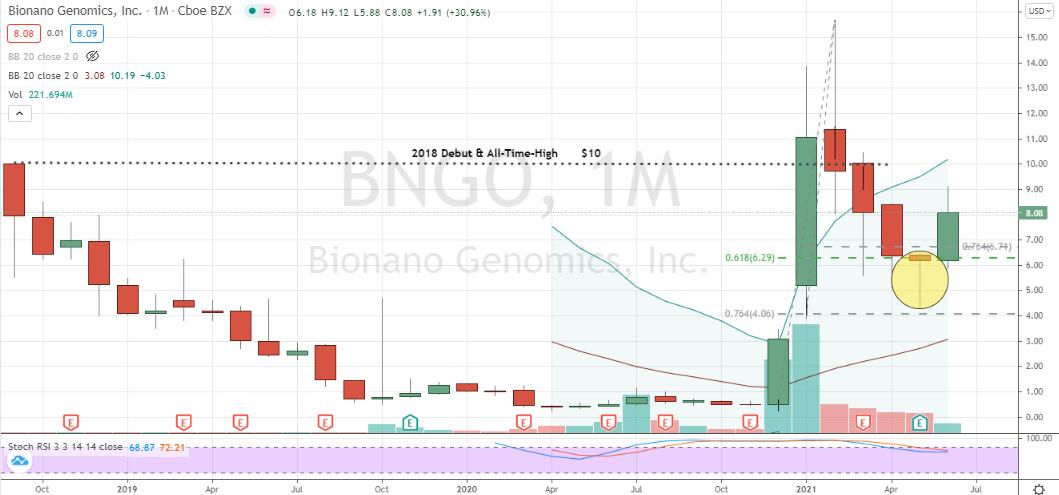 Bionano Genomics (BNGO) rallying smartly off monthly corrective hammer bottom
