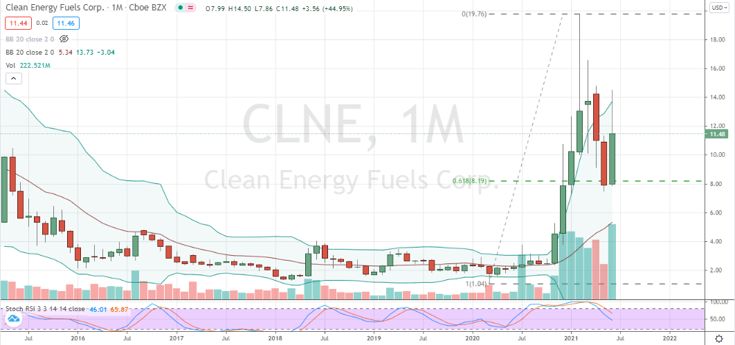 Clean Energy Fuels (CLNE) deep monthly correction aligned with candlestick buy decision
