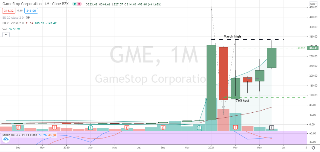 GameStop (GME) monthly chart challenge of key breakout zone