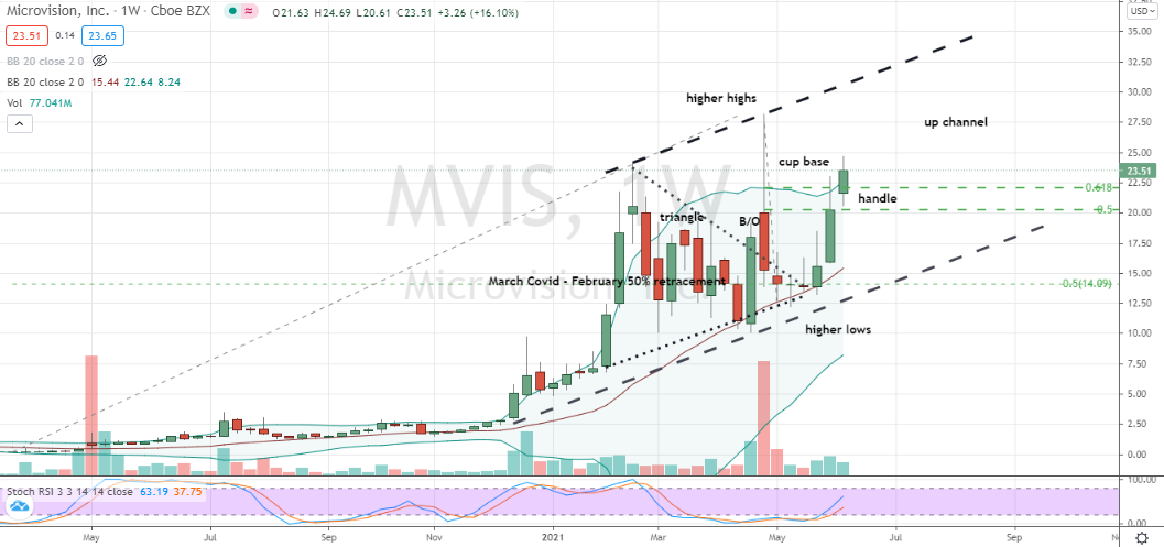 Microvision (MVIS) up channel and embedded cup with handle breakout