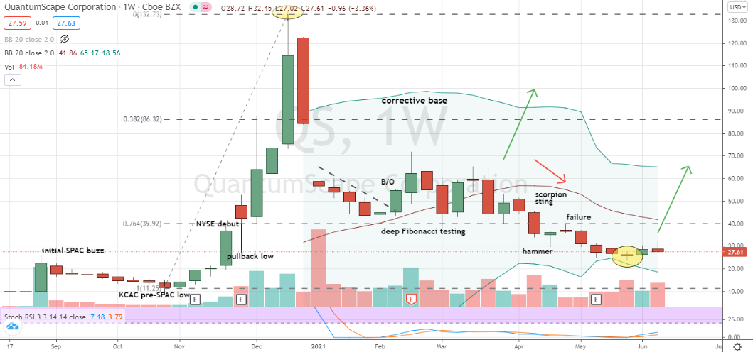 QuantumScape (QS) deeply oversold confirmed weekly bottom for this most-shorted stock
