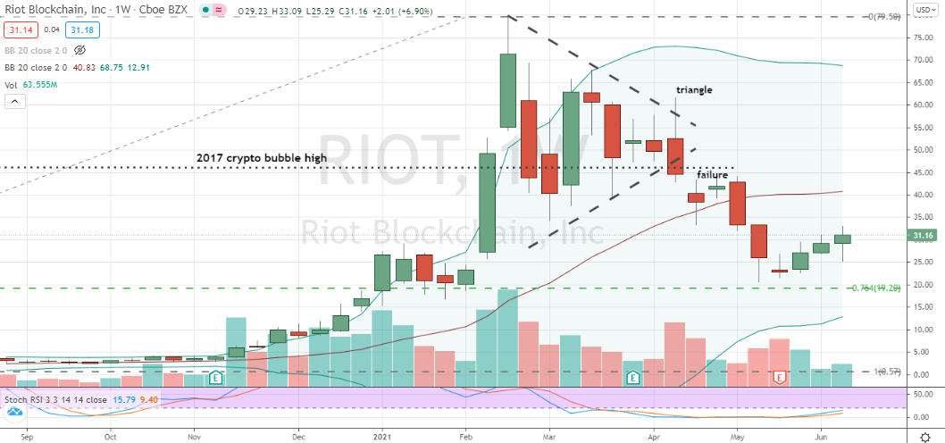 RIOT (RIOT) finishing four weeks of inside consolidation work after bottoming test