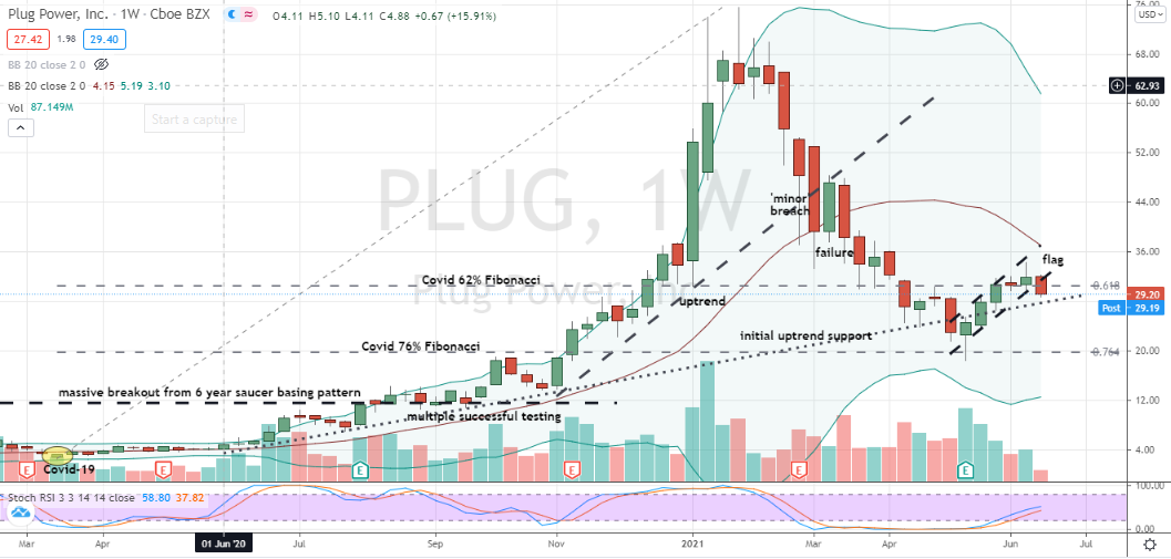 Plug Power (PLUG) weekly bearish flag at odds with monthly hammer candlestick