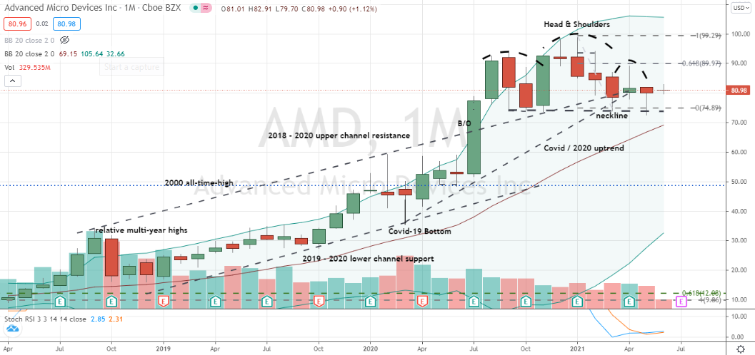 Advanced Micro Devices (AMD) bullish signs of pattern-busting head-and-shoulders buy in play for investors