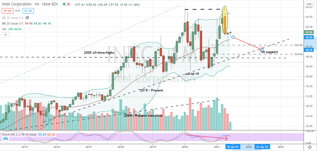 Intel (INTC) monthly double top pattern with bearish-looking stochastics suggests lower prices ahead