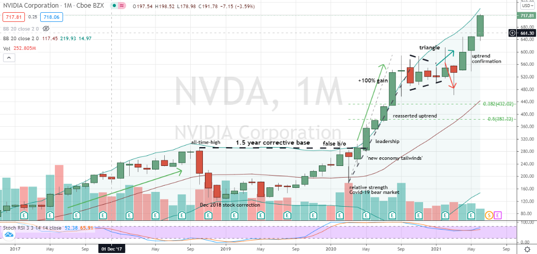 Nvidia (NVDA) monthly momentum worthy of Redditors' undivided attention