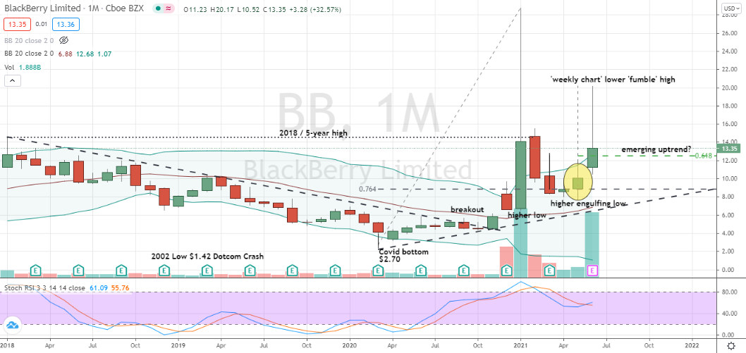 Blackberry (BB) pullback into monthly chart support