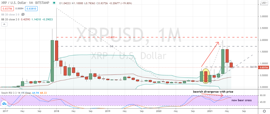 XRP (XRP-USD) pullback into critical support