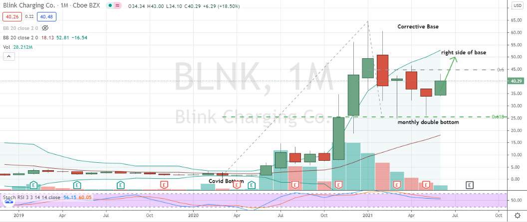 Blink Charging (BLNK) has formed a healthy monthly chart double-bottom pattern