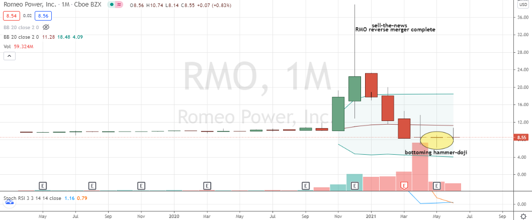 Romeo (RMO) shares idling near monthly hammer buy decision