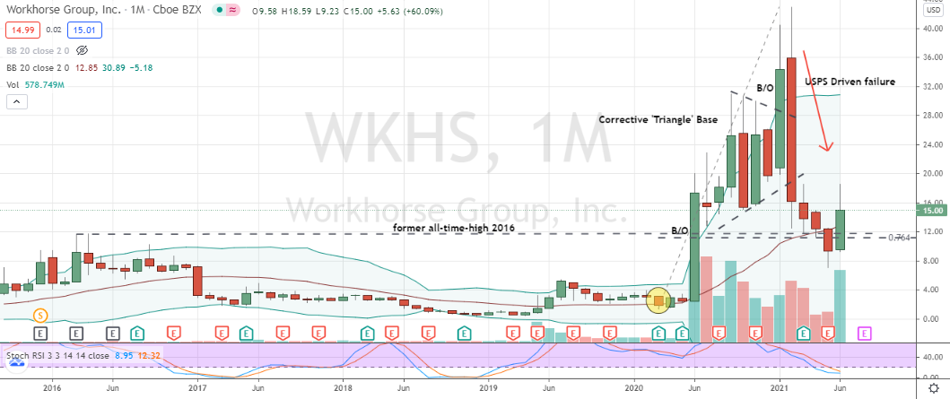 Workhorse Group (WKHS) bullish monthly chart bottoming pattern confirmed