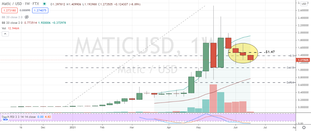 Polygon (MATIC) demonstrating weekly inside strength relative to peers
