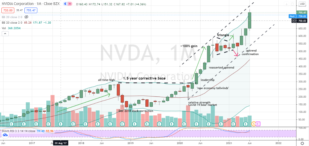Nvidia (NVDA) persistent momentum receives fresh support from a monthly stochastics crossover