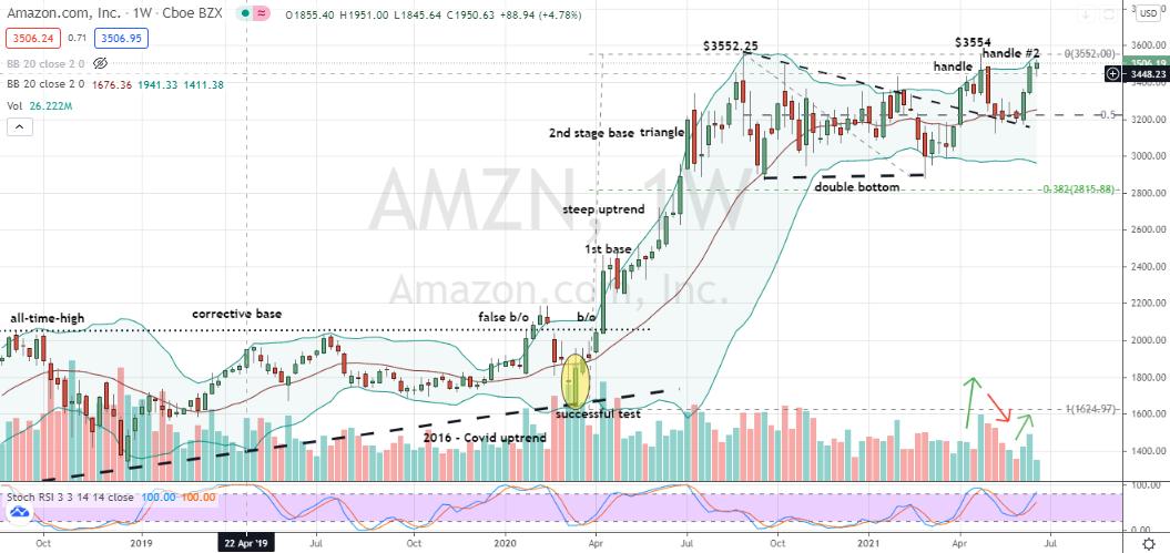 Amazon (AMZN) slightly flawed handle nearing completion within large double-bottom base