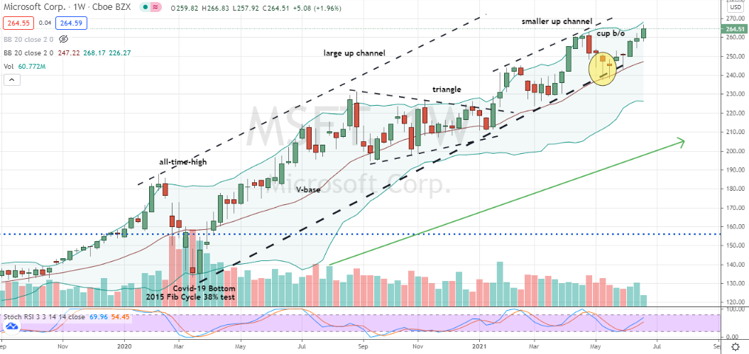 Microsoft (MSFT) trending nicely in up channel after cup breakout