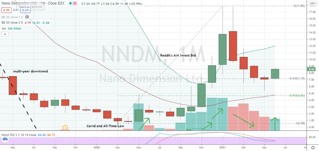 Nano Dimension (NNDM) May bottoming hammer confirmed