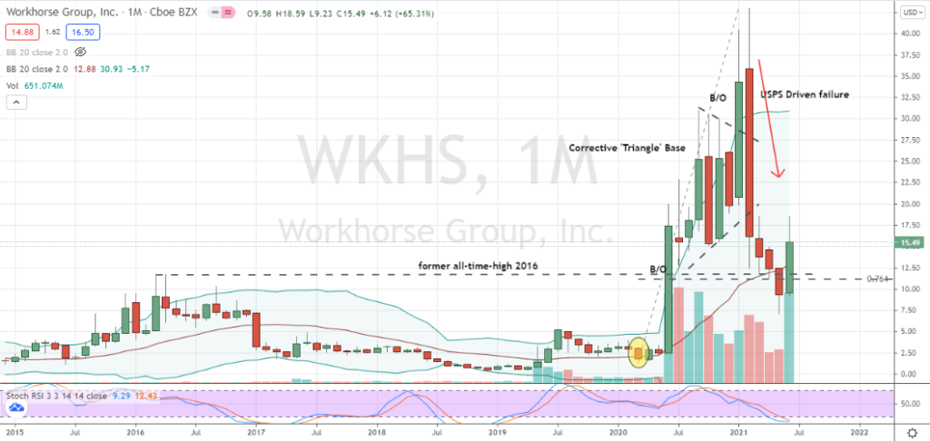Workhorse (WKHS) monthly confirmed bottoming pattern