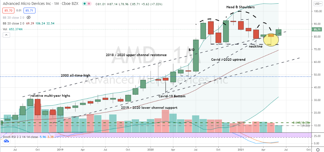 Advanced Micro Devices (AMD) bearish head and shoulder top threatened with bullish failure and new highs