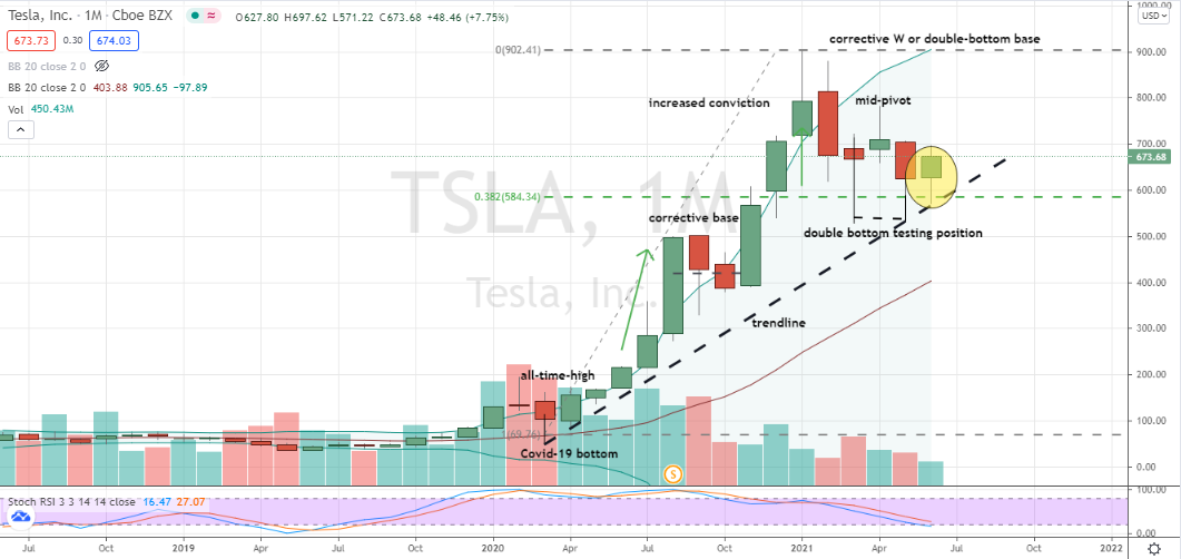 Tesla (TSLA) double bottom with possible confirmation of nearby pivot