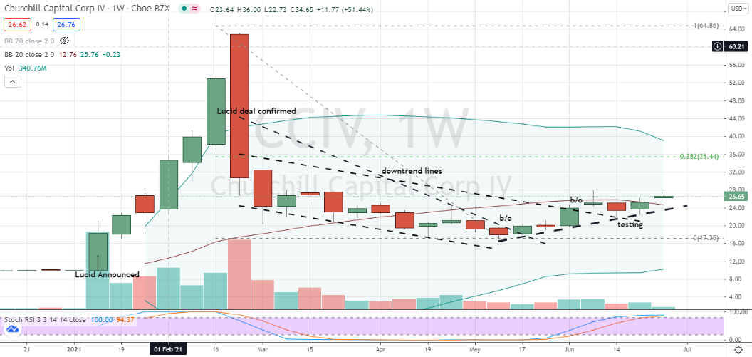 Churchill Capital (CCIV) emerging uptrend on weekly