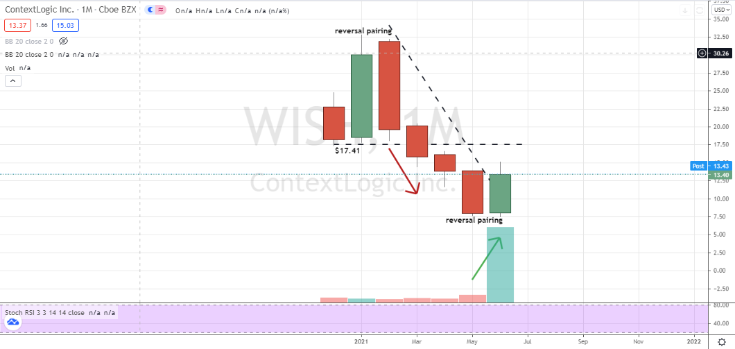 ContextLogic (WISH) bullish reversal backed by volume on monthly chart