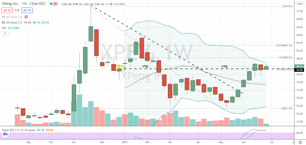 Xpeng (XPEV) consolidating and poised for momentum style breakout trade
